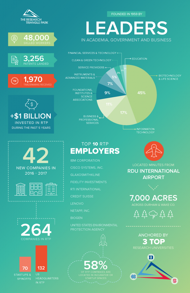 RTP-Infographic_Page_2